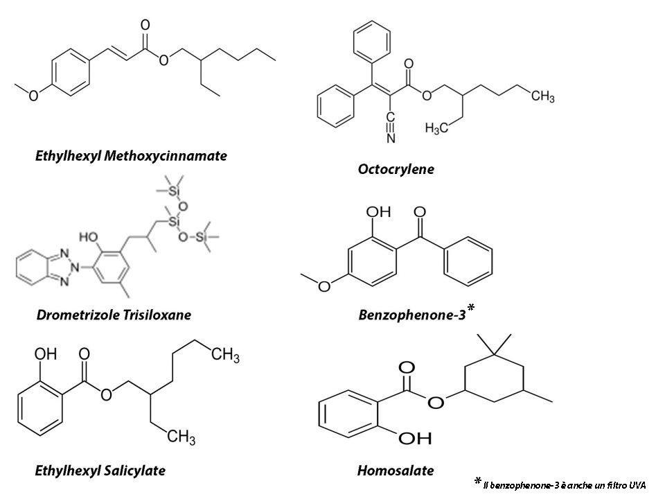 filtri chimici UVB